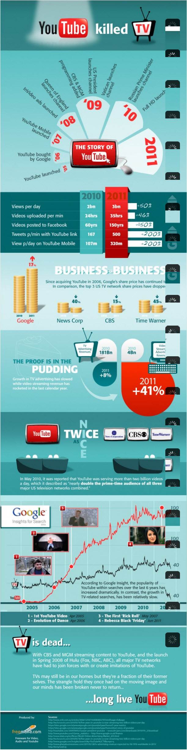 Youtube-Killed-Tv-infographic
