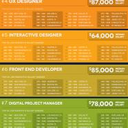 10 Hottest Digital Creative Jobs