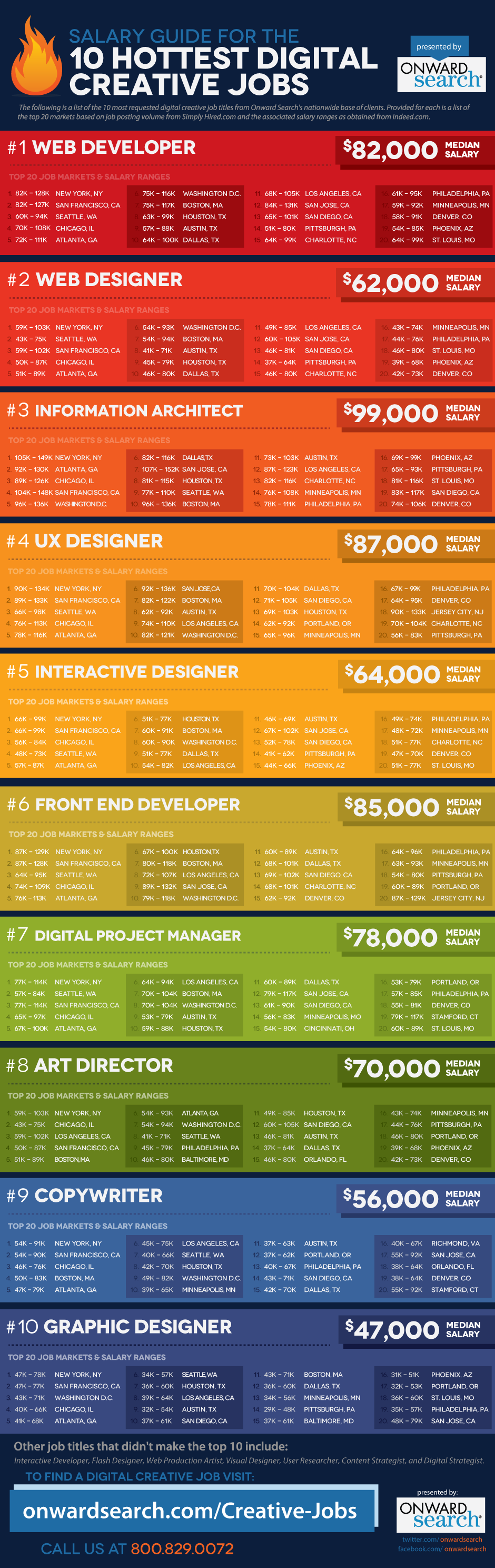 10-Hottest-Digital-Creative-Jobs-infographic