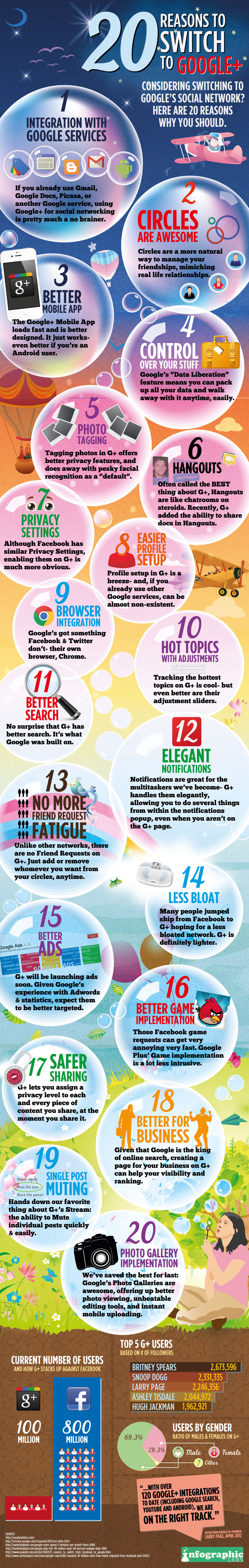 20-Reasons-To-Switch-To-Google+-infographic