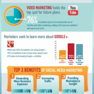 Social Media Marketing Report 2012