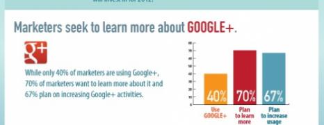 Social Media Marketing Report 2012