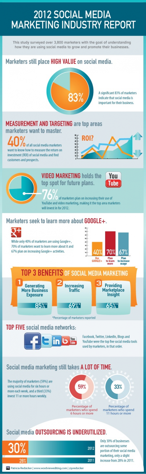 Social-Media-Marketing-Report-2012-infographic