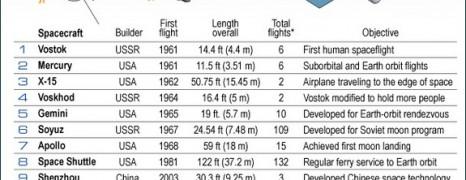 50 Years Human Spaceflight
