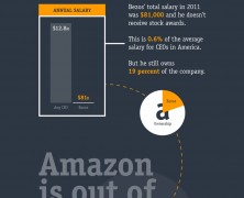 Amazon is cheap and big