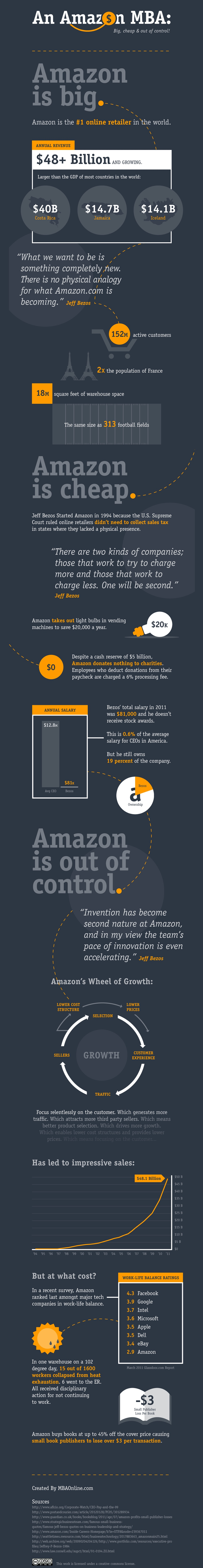An-Amazon-Mba-infographic