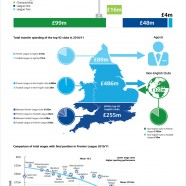 Annual Review Of Football Finance 2012