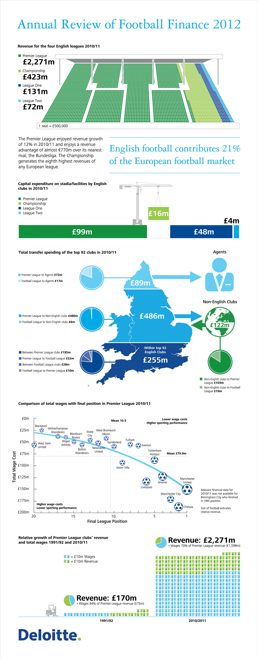 Annual-Review-Of-Football-Finance-2012-infographic