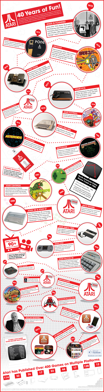 Atari-40-Years-Of-Fun-infographic