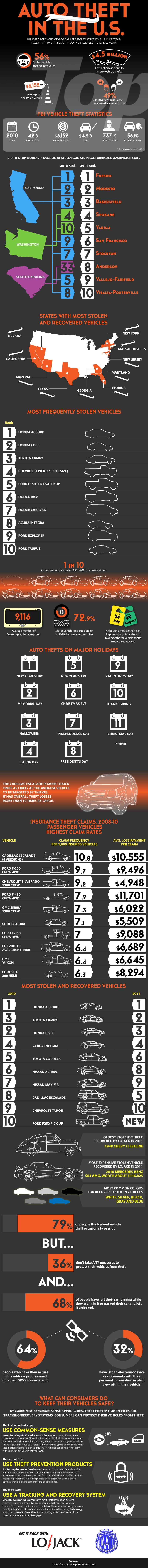 Car-Theft-In-The-Us-infographic