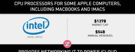 Behind Apple's i-Products