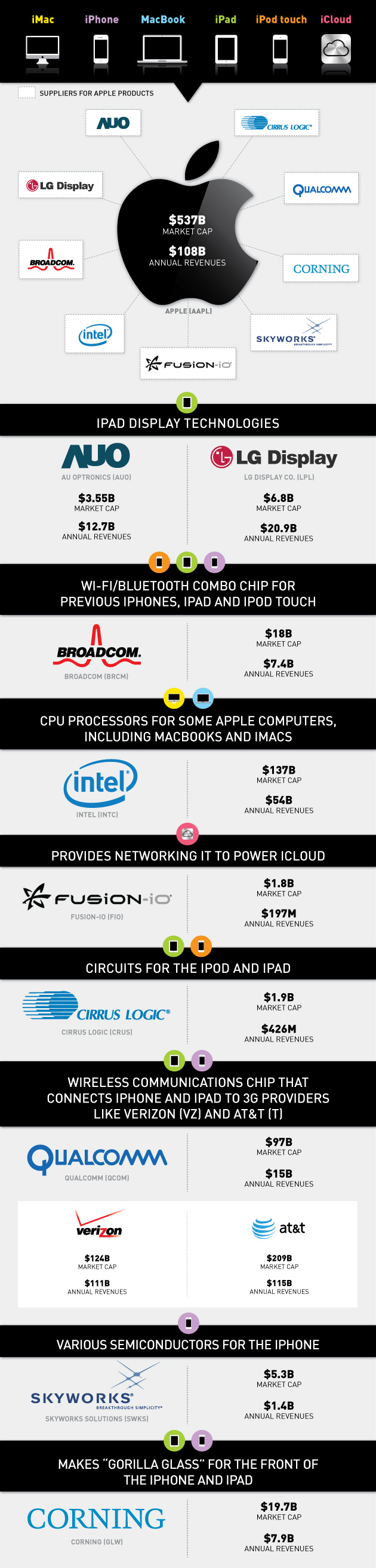Behind-Apple's-Iproducts-infographic