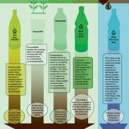 Bioplastics In Rhode Island