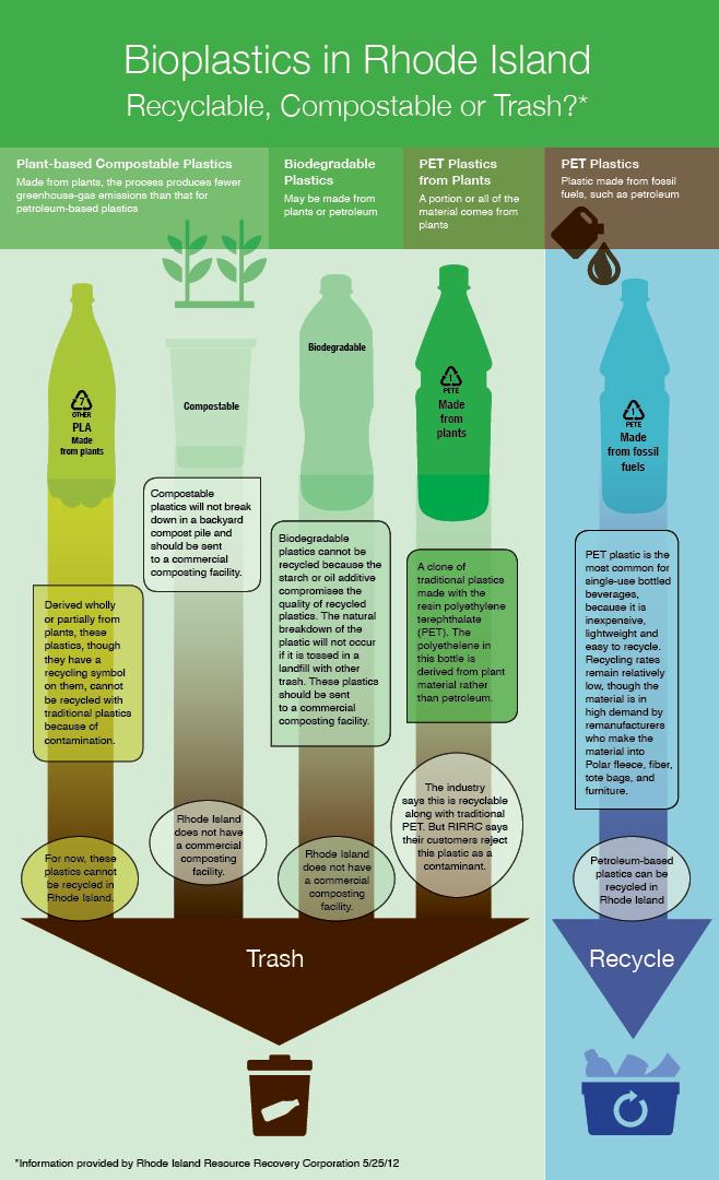 Bioplastics-In-Rhode-Island-infographic