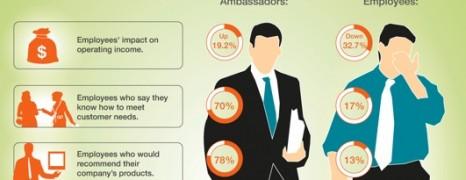 Brand Ambassadors Vs Disengaged Employees