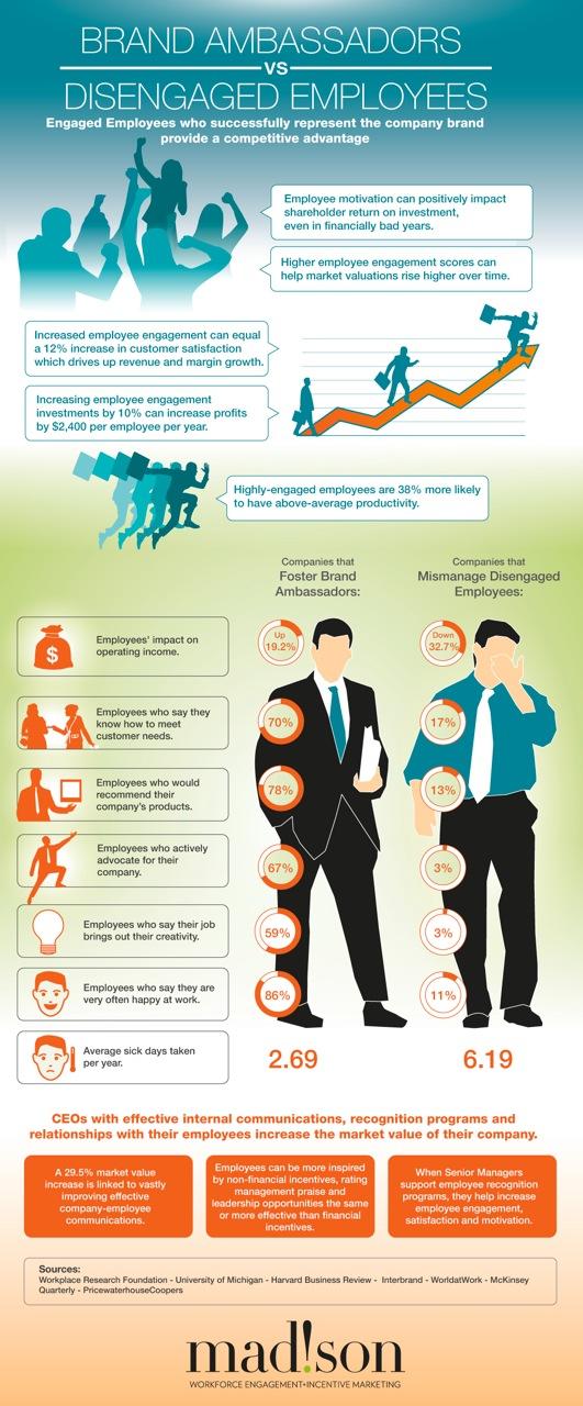 Brand-Ambassadors-Vs-Disengaged-Employees-Infographic