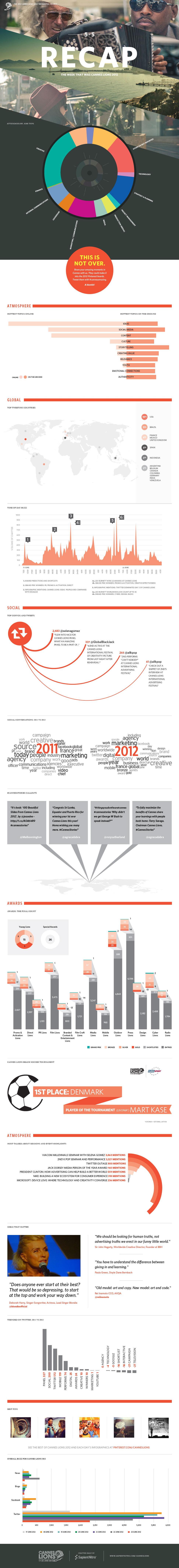 Cannes-Lions-2012-Recap-infographic