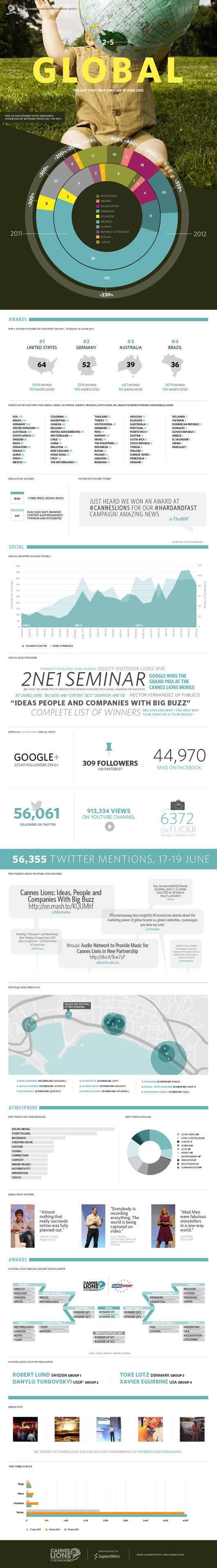 Cannes Lions 19 June 2012-Infographic