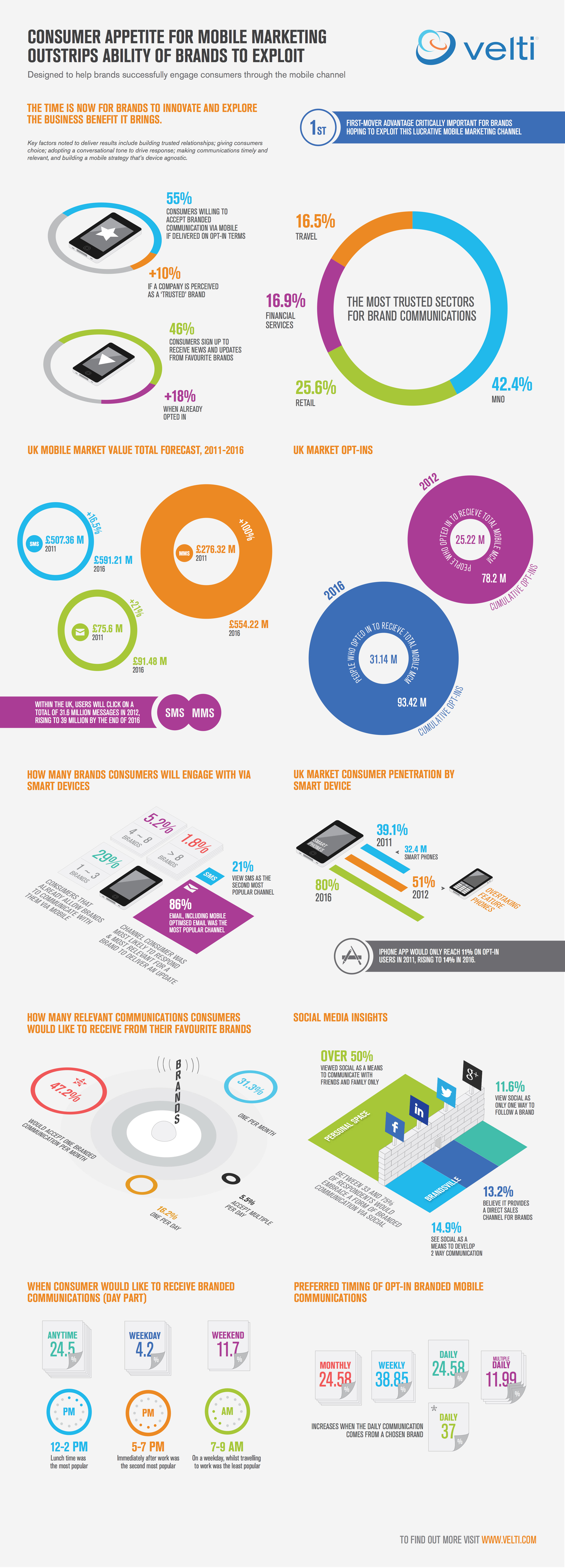 Consumers are Open to Mobile Marketing-infographic