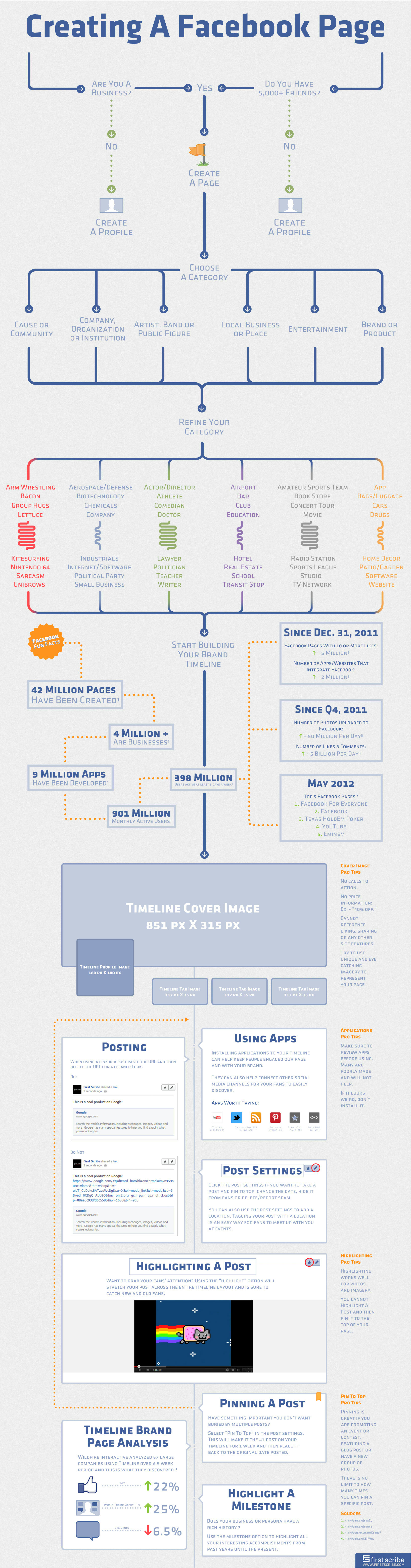 Creating-A-Facebook-Page-infographic