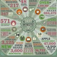 Data Never Sleeps