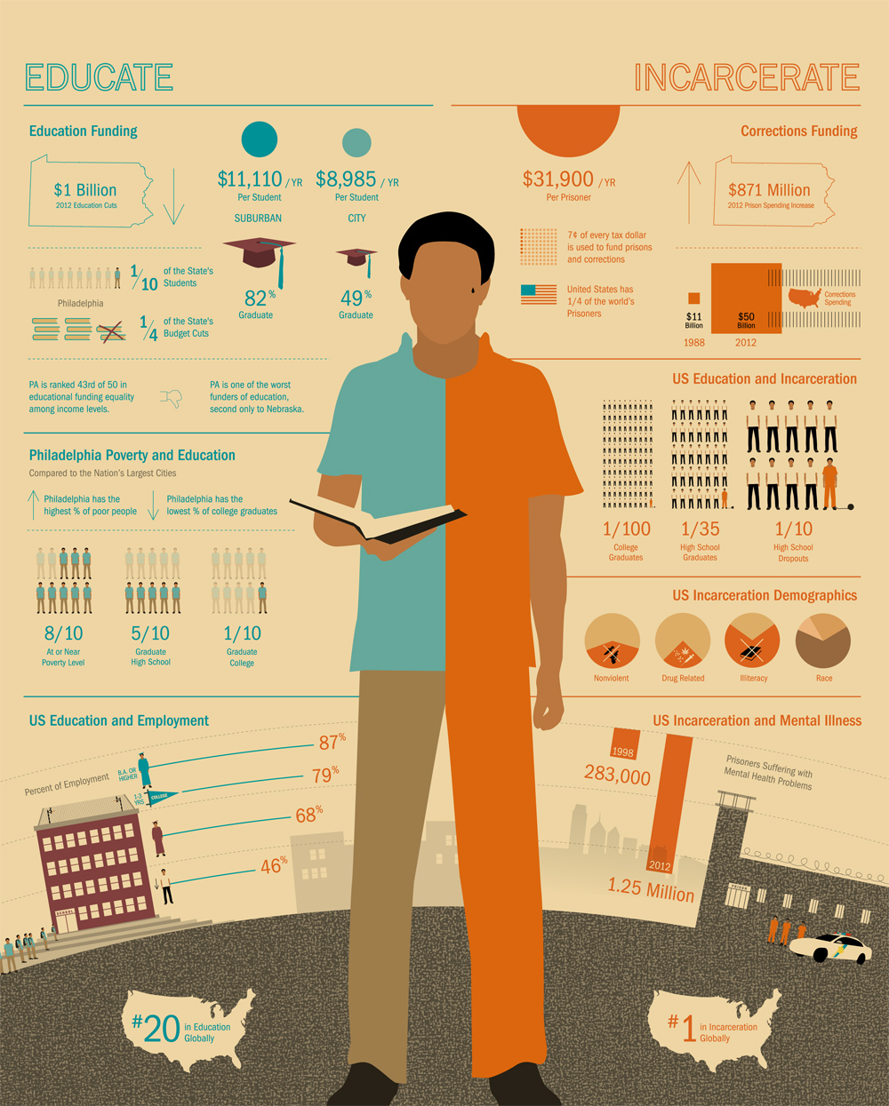 Education-Vs-Incarceration-infographic
