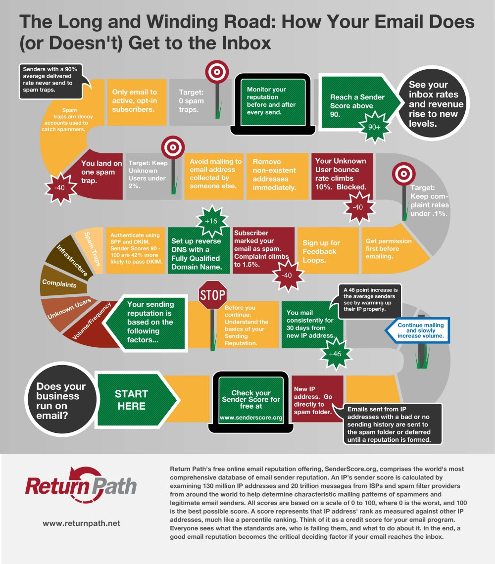 Email-Journey-To-Inbox-infographic