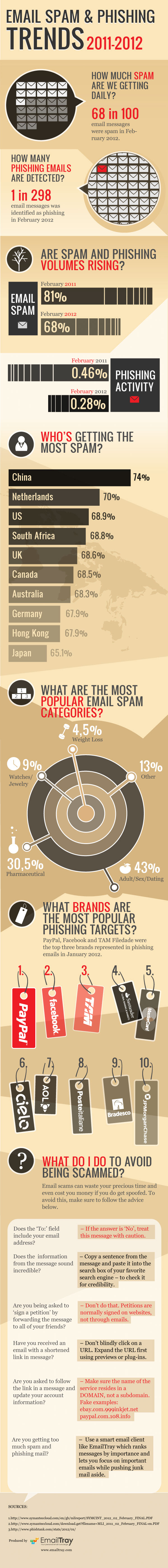 Email-Spam-And-Phishing-2012-infographic