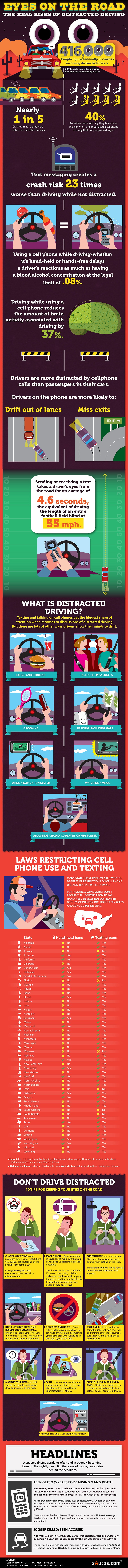 Risks of Distracted Driving-infographic