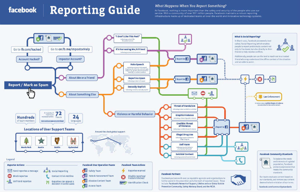 Facebook-Reporting-Guide-infographic