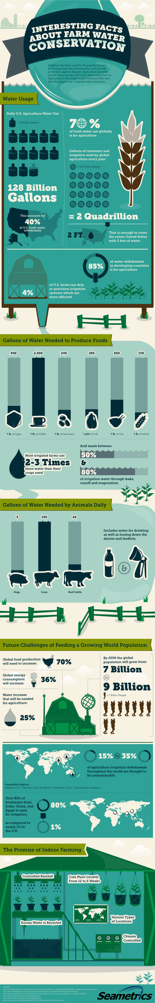 Farm-Water-Conservation-infographic