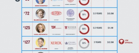 Female Leaders Of The Fortune 500