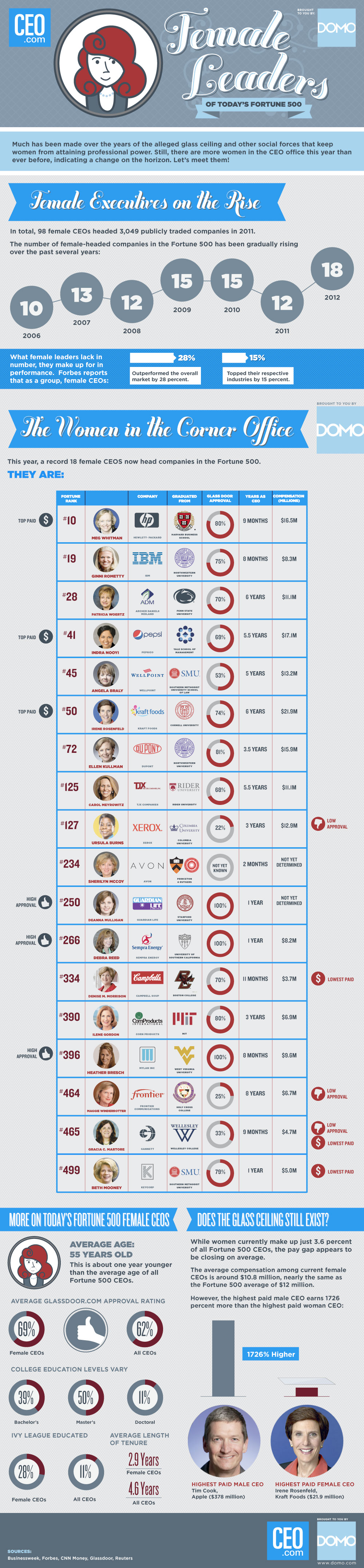 Female-Leaders-Of-The-Fortune-500-infographic