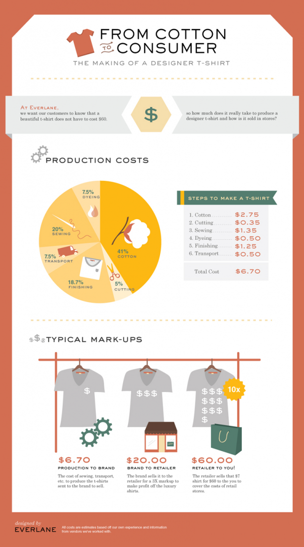 Making a T-Shirt-infographic