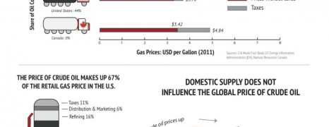 Gas Price And Oil Imports