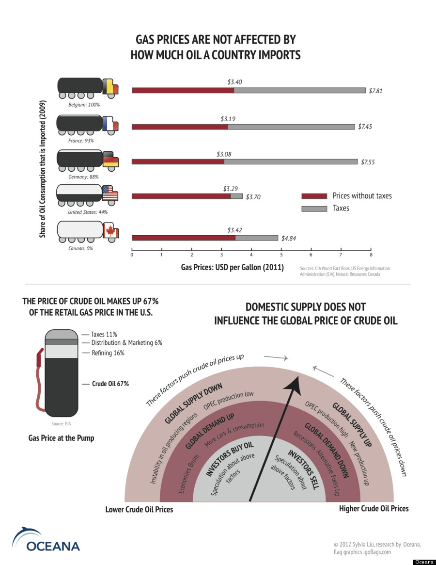 Gas-Price-And-Oil-Imports-infographic