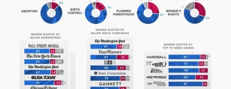Gender Gap In The 2012 Election Coverage