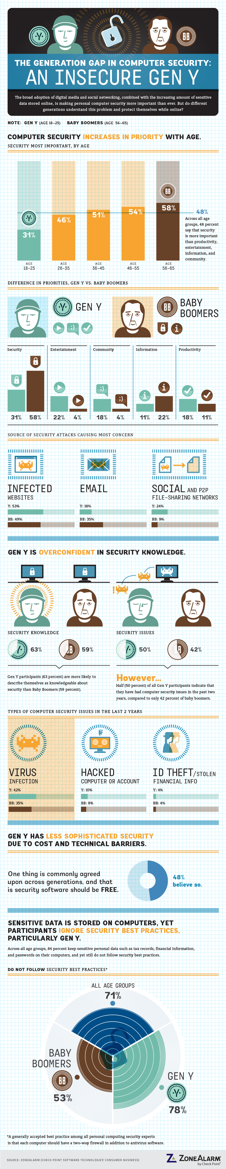 Generation-Gap-In-Computer-Security-infographic