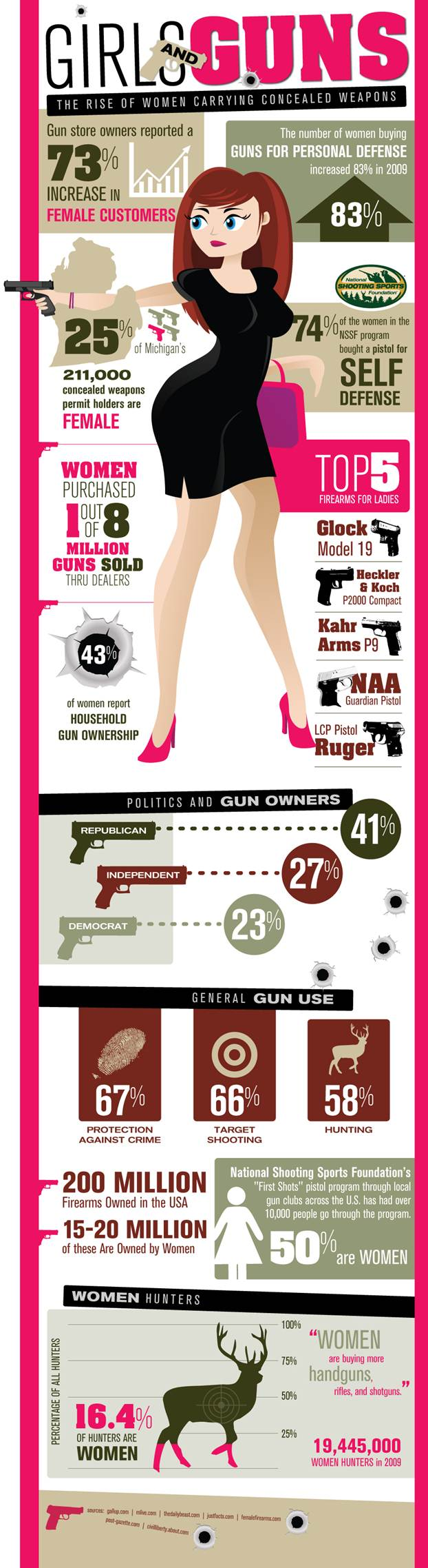 Girls-&-Guns-infographic