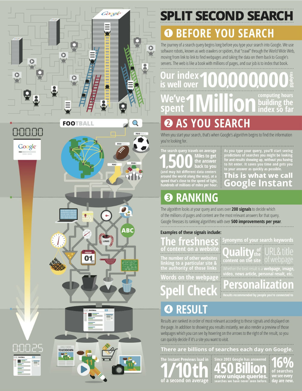 Google-Search-Query-Behind-infographic