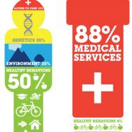 Health Awareness Vs Health Expense