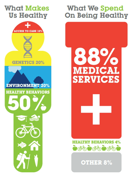 Health-Awareness-Vs-Health-Expense-infographic