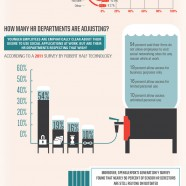 Generation Y Is Changing HR Departments