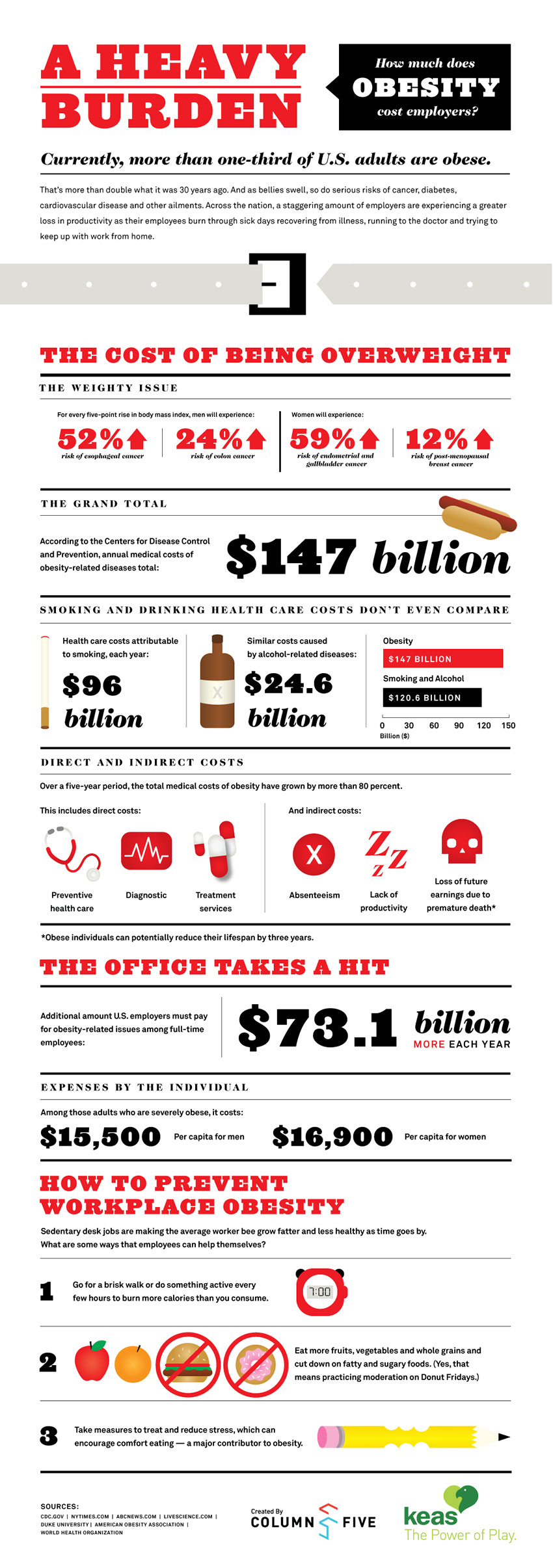 How-Much-Obesity-Costs-infographic