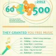 Music spending In 2013