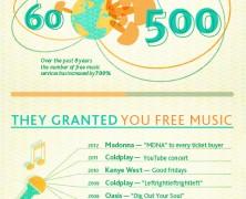 Music spending In 2013