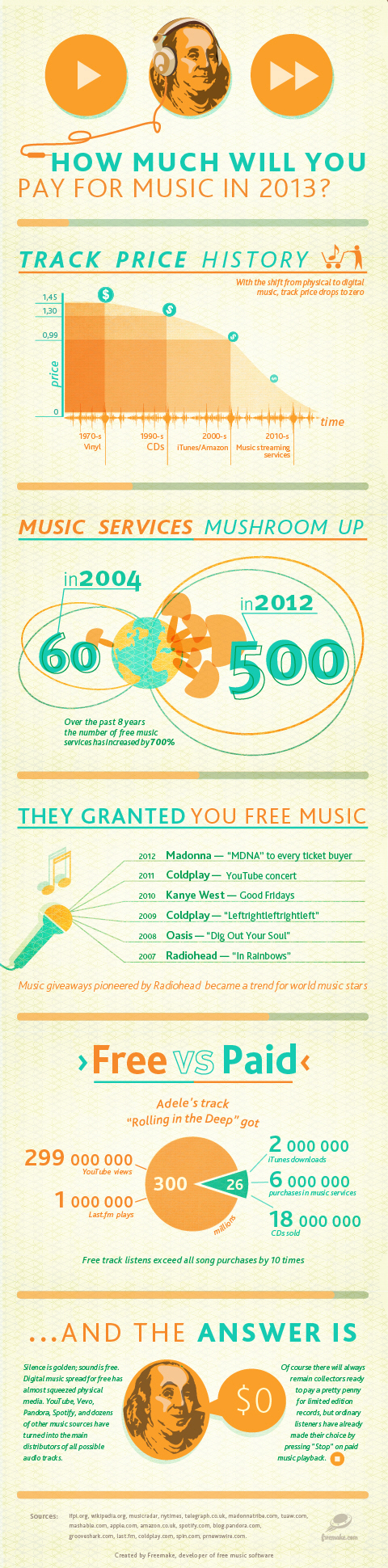 How-Much-Will-You-Pay-For-Music-In-2013-infographic