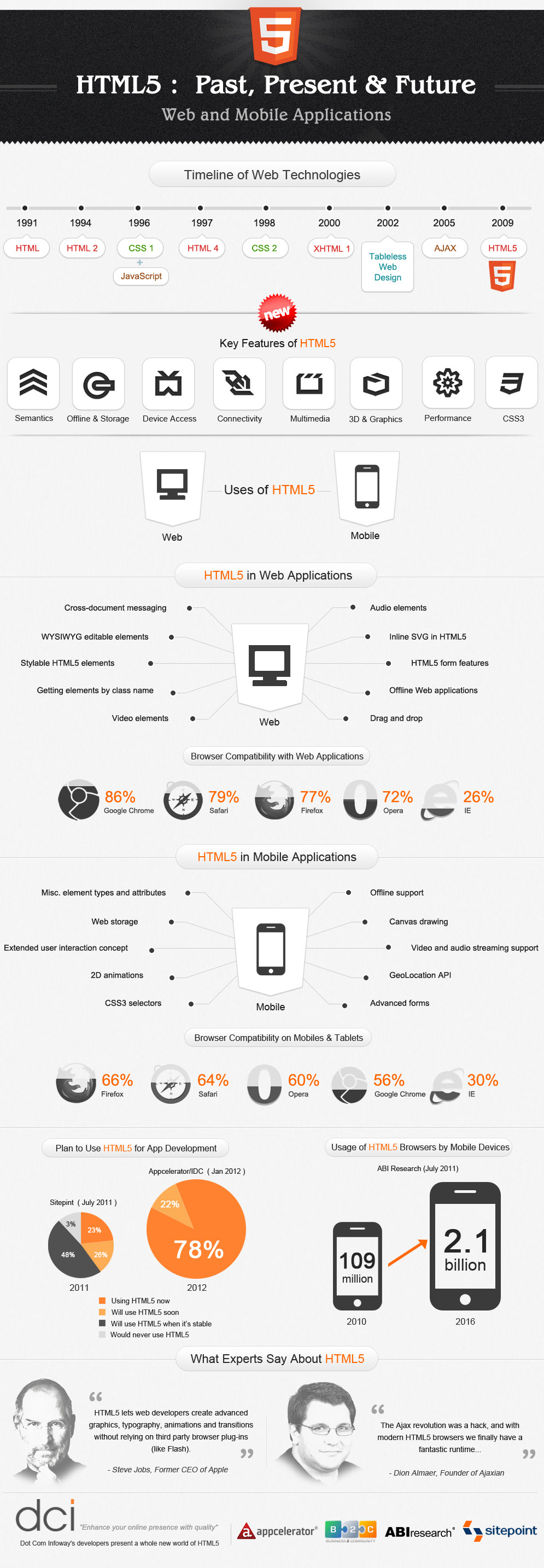 Html5 Evolution-infographic