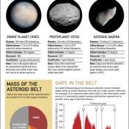 Inside The Asteroid Belt
