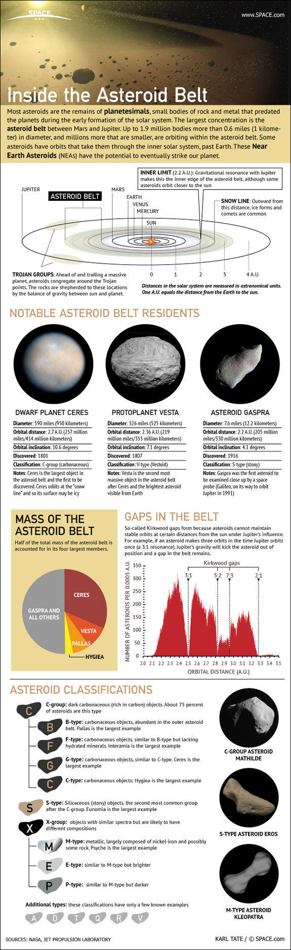 Inside-The-Asteroid-Belt-infographic
